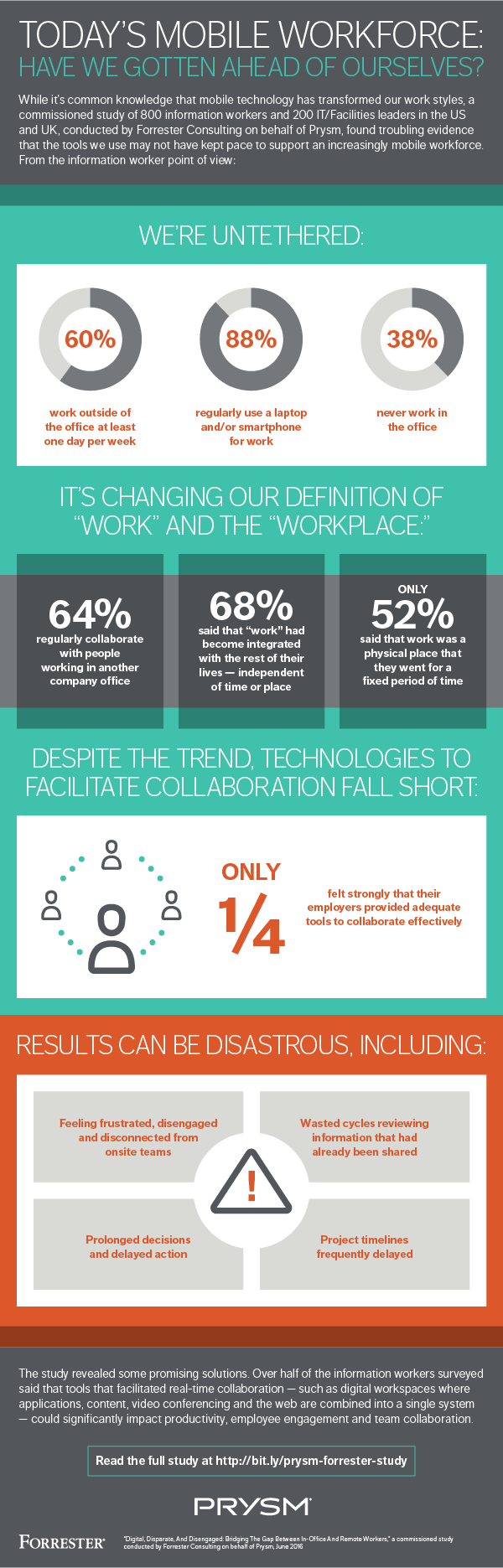 forrester-consulting-study-infographic-prysm.png